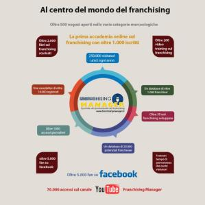 Franchising-manager-i-numeri