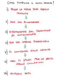 I 7 elementi del franchising in conto vendita